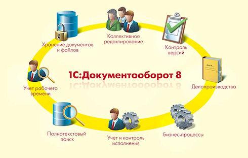 Программы для документооборота в компании