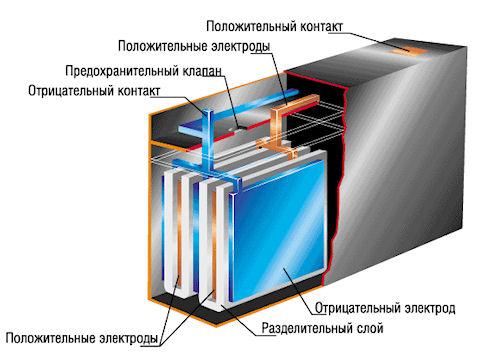 История свинцово-кислотных аккумуляторов