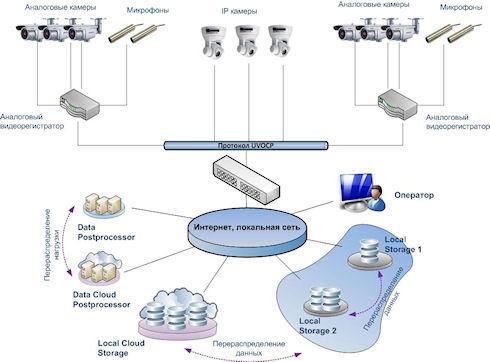 Унифицированный протокол объединенной видео консоли