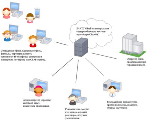 Виртуальная АТС в облаке