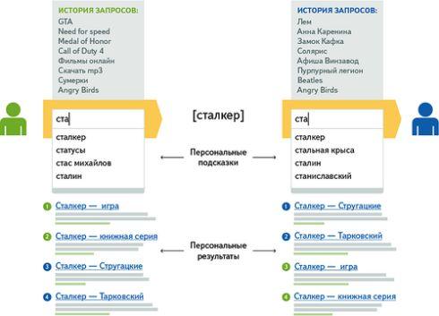 Яндекс дает персональный ответ