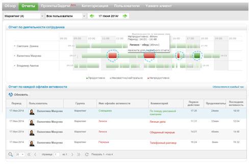 """""""Время дороже денег"""": обзор системы учета рабочего времени Yaware.Online"""